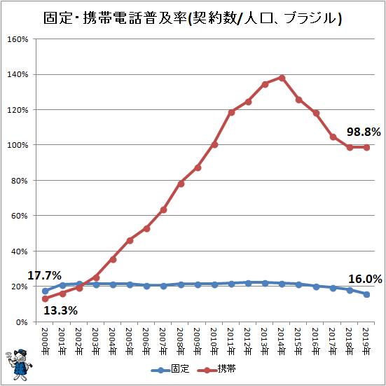 ↑ 固定・携帯電話普及率(契約数/人口、ブラジル)
