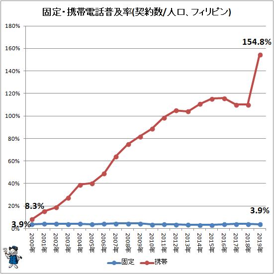 ↑ 固定・携帯電話普及率(契約数/人口、フィリピン)