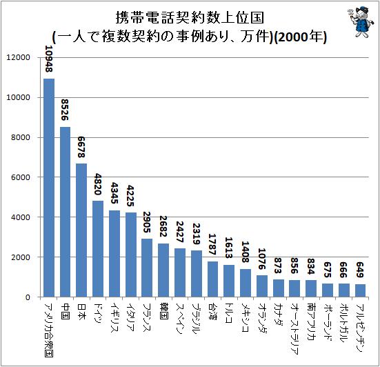 ↑ 携帯電話契約数上位国(一人で複数契約の事例あり、万件)(2000年)