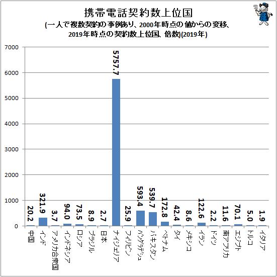 ↑ 携帯電話契約数上位国(一人で複数契約の事例あり、2000年時点の値からの変移、2019年時点の契約数上位国、倍数)(2019年)