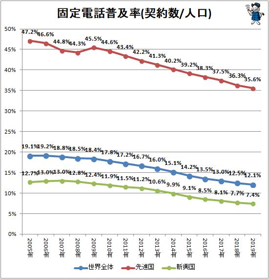 ↑ 固定電話普及率(契約数/人口)