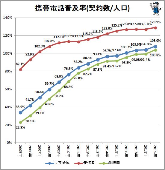 ↑ 携帯電話普及率(契約数/人口)