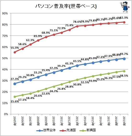 ↑ パソコン普及率(世帯ベース)
