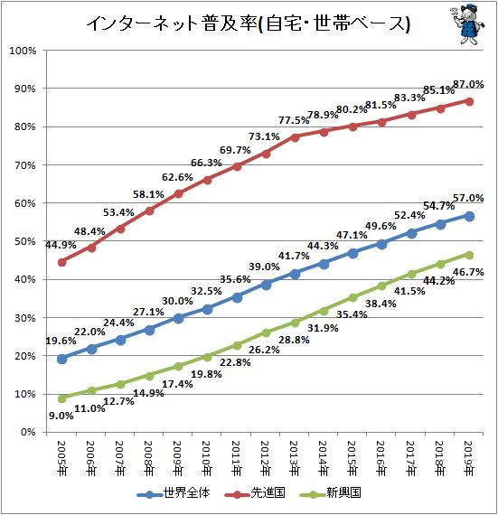 ↑ インターネット普及率(自宅・世帯ベース)