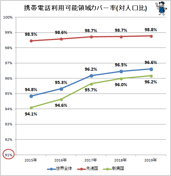 ↑ 携帯電話利用可能領域カバー率(対人口比)
