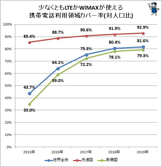 ↑ 少なくともLTEかWiMAXが使える携帯電話利用領域カバー率(対人口比)