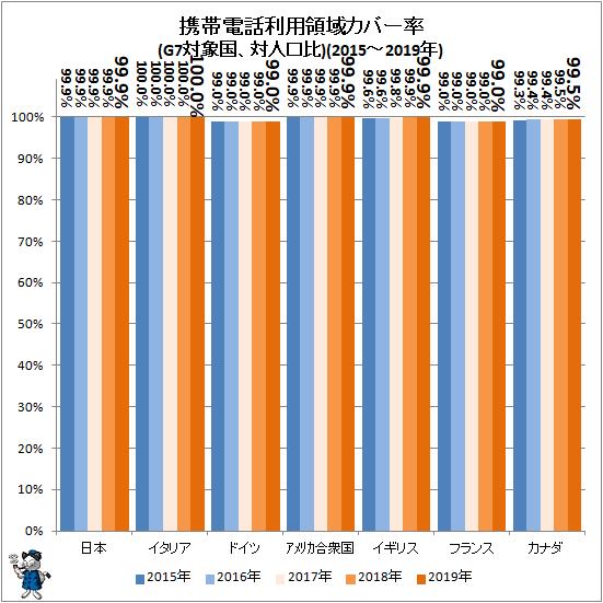 ↑ 携帯電話利用領域カバー率(G7対象国、対人口比)(2015-2019年)