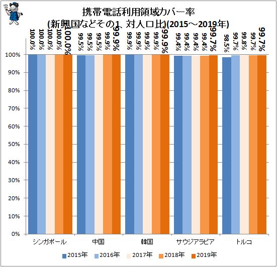 ↑ 携帯電話利用領域カバー率(新興国などその1、対人口比)(2015-2019年)