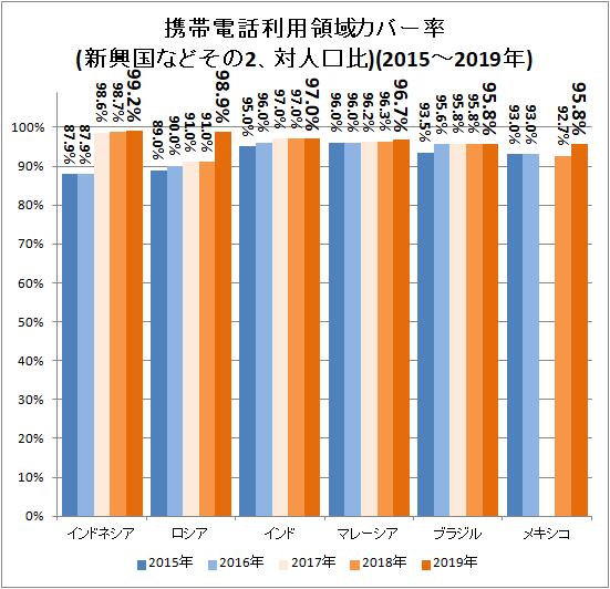 ↑ 携帯電話利用領域カバー率(新興国などその2、対人口比)(2015-2019年)
