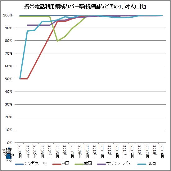 ↑ 携帯電話利用領域カバー率(新興国などその1、対人口比)