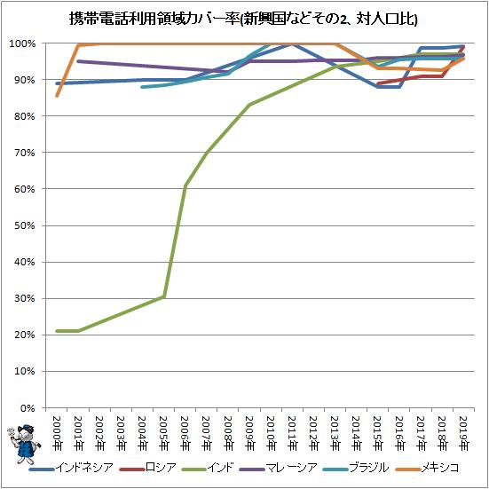↑ 携帯電話利用領域カバー率(新興国などその2、対人口比)