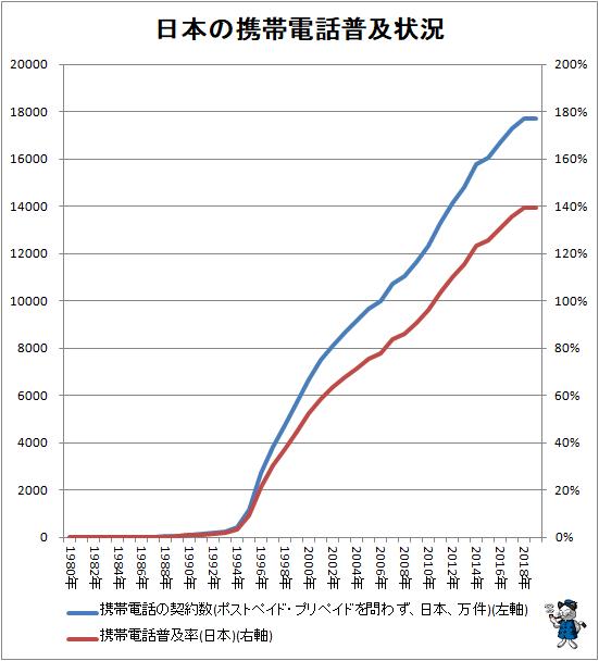 ↑ 日本の携帯電話普及状況