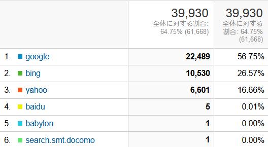 ↑ 2020年11月度の検索エンジン利用率