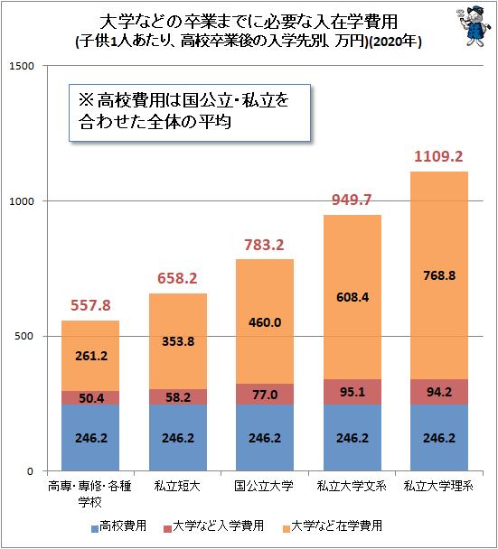 ↑ 大学などの卒業までに必要な入在学費用(子供1人あたり、高校卒業後の入学先別、万円)(2020年)