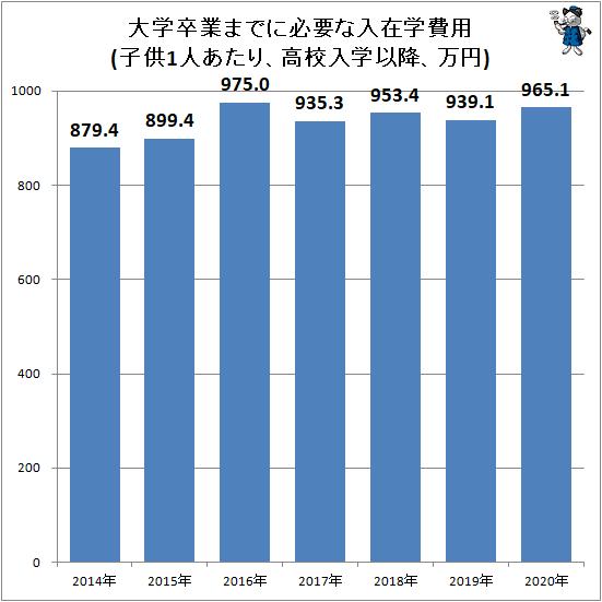 ↑ 大学卒業までに必要な入在学費用(子供1人あたり、高校入学以降、万円)