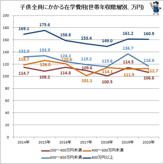 ↑ 子供全員にかかる在学費用(世帯年収階層別、万円)