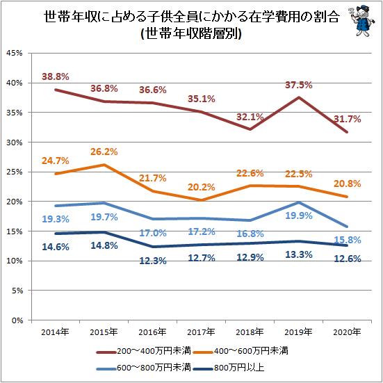 ↑ 世帯年収に占める子供全員にかかる在学費用の割合(世帯年収階層別)