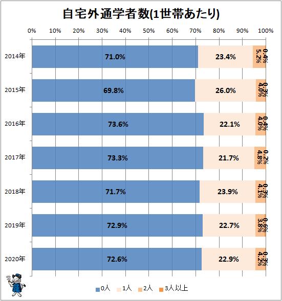 ↑ 自宅外通学者数(1世帯あたり)