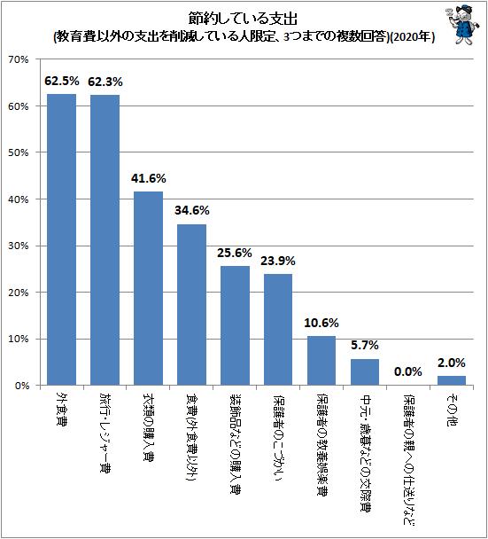 ↑ 節約している支出(教育費以外の支出を削減している人限定、3つまでの複数回答)(2020年)