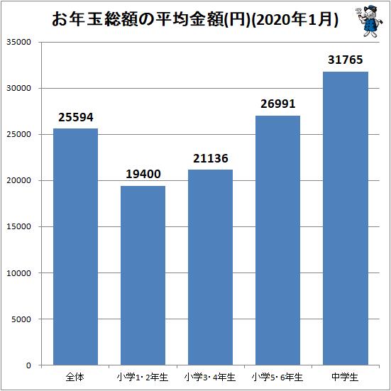 ↑ お年玉総額の平均金額(円)(2020年1月)