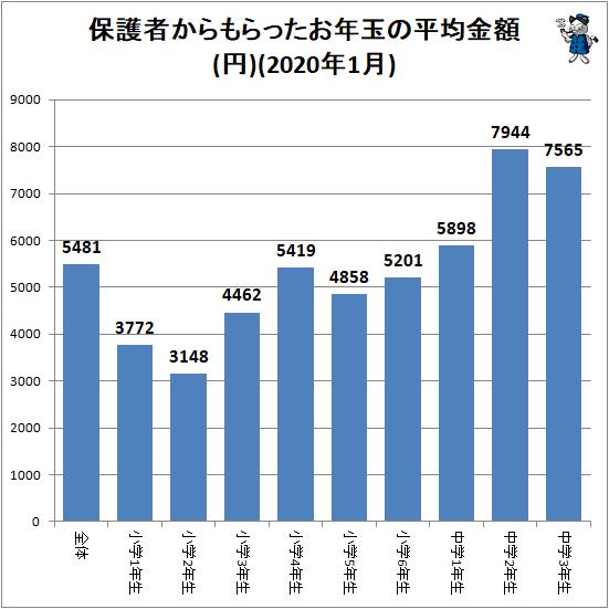 ↑ 保護者からもらったお年玉の平均金額(円)(2020年1月)