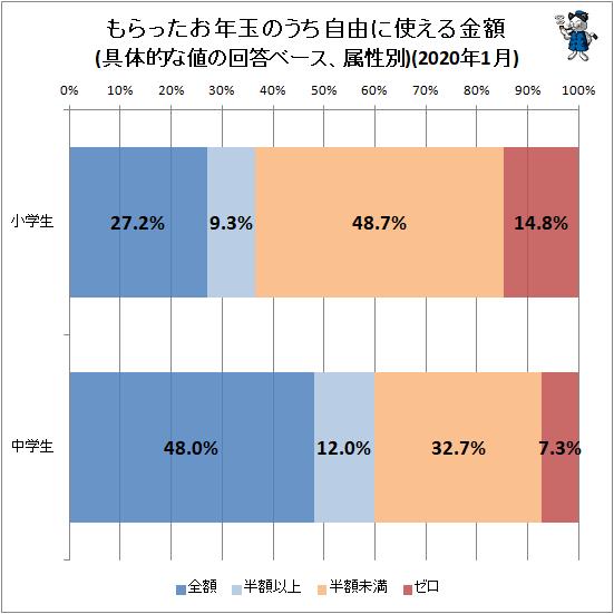 ↑ もらったお年玉のうち自由に使える金額(具体的な値の回答ベース、属性別)(2020年1月)