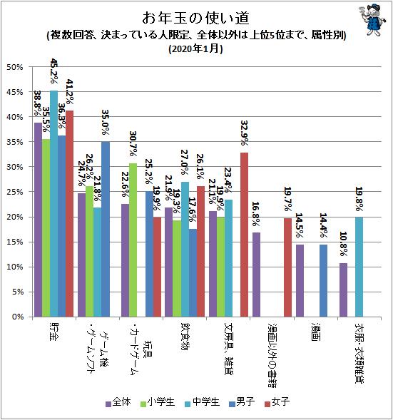 ↑ お年玉の使い道(複数回答、決まっている人限定、全体以外は上位5位まで、属性別)(2020年1月)