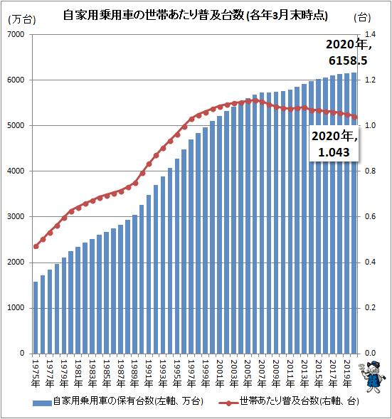 ↑ 自家用乗用車の世帯あたり普及台数(各年3月末時点)