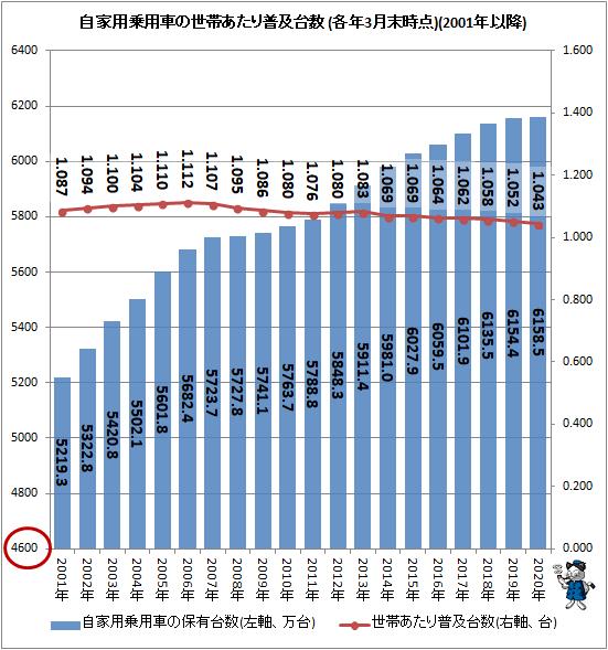 ↑ 自家用乗用車の世帯あたり普及台数(各年3月末時点)(2001年以降)
