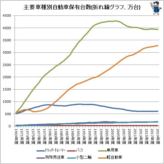 ↑ 主要車種別自動車保有台数(折れ線グラフ、万台)