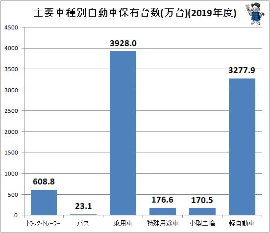 ↑ 主要車種別自動車保有台数(万台)(2019年度)