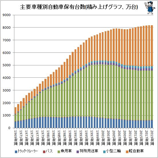 ↑ 主要車種別自動車保有台数(万台)(積み上げグラフ)