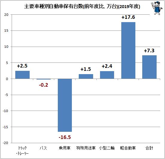 ↑ 主要車種別自動車保有台数(前年度比、万台)(2019年度)