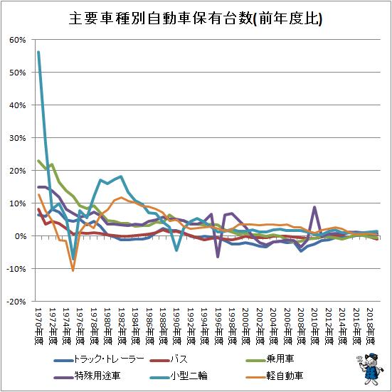 ↑ 主要車種別自動車保有台数(前年度比)