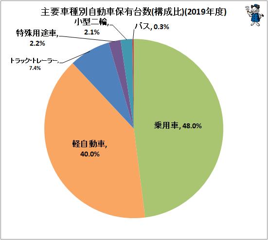 ↑ 主要車種別自動車保有台数(構成比)(2019年度)