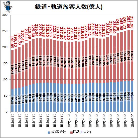 ↑ 鉄道・軌道旅客人数(億人)(積み上げグラフ)