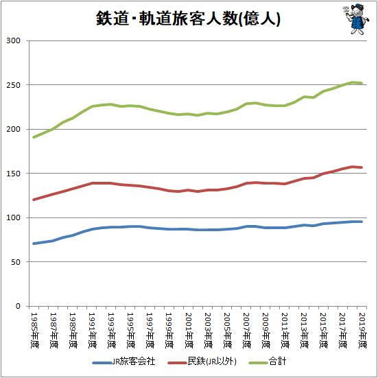 ↑ 鉄道・軌道旅客人数(億人)