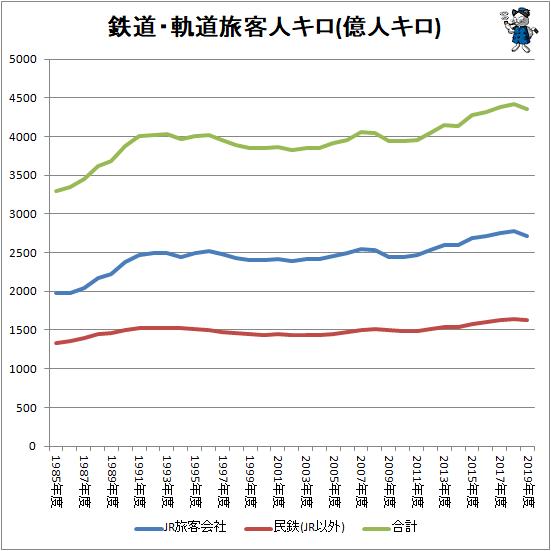 ↑ 鉄道・軌道旅客人キロ(億人キロ)