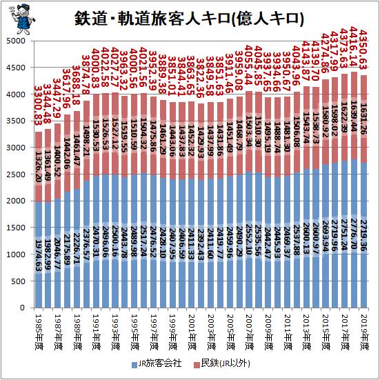 ↑ 鉄道・軌道旅客人キロ(億人キロ)(積み上げグラフ)