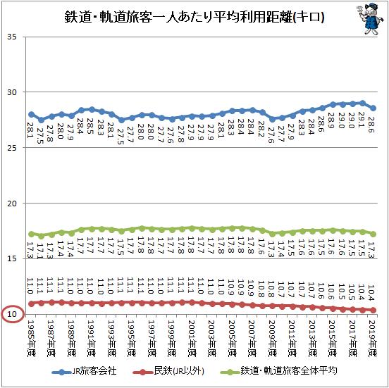 ↑ 鉄道・軌道旅客一人あたり平均利用距離(キロ)