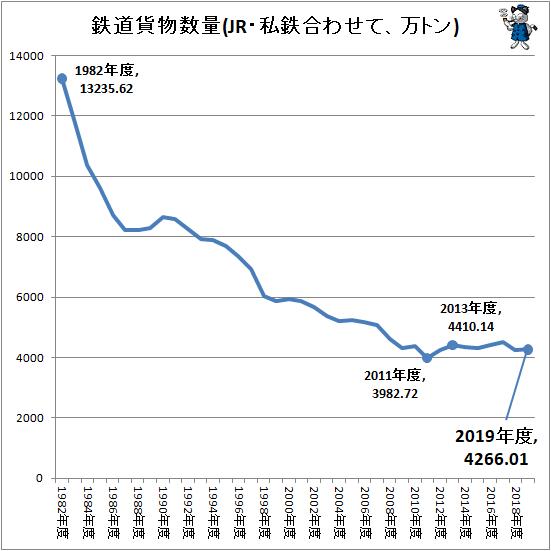 ↑ 鉄道貨物数量(JR・私鉄合わせて、万トン)