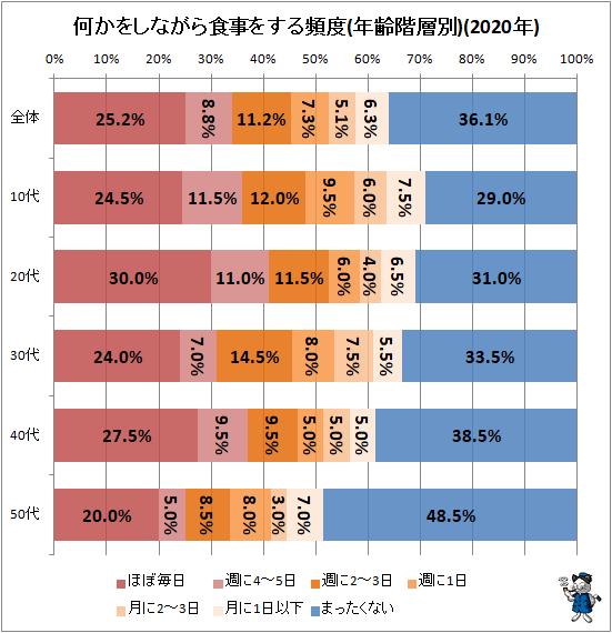 ↑ 何かをしながら食事をする頻度(年齢階層別)(2020年)