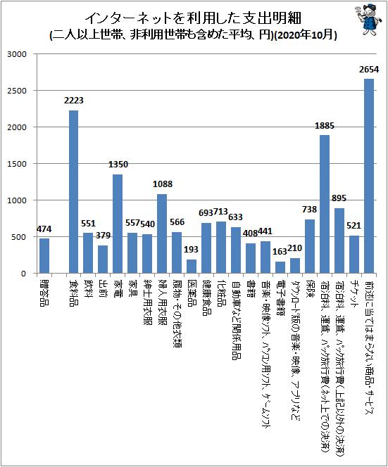 ↑ インターネットを利用した支出明細(二人以上世帯、非利用世帯も含めた平均、円)(2020年10月)