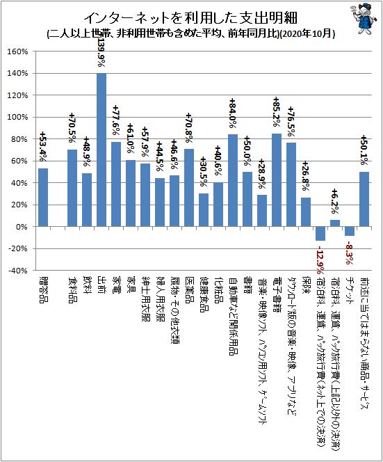 ↑ インターネットを利用した支出明細(二人以上世帯、非利用世帯も含めた平均、前年同月比)(2020年10月)
