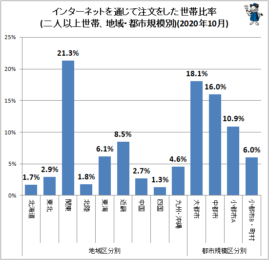 ↑ 地域・都市規模別インターネットを通じて注文をした世帯比率(二人以上世帯)(2020年10月)
