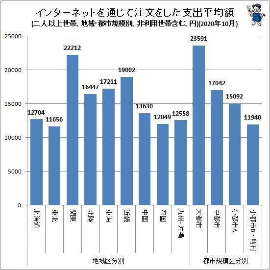 ↑ 地域・都市規模別インターネットを通じて注文をした支出平均額(二人以上世帯、非利用世帯含む、円)(2020年10月)