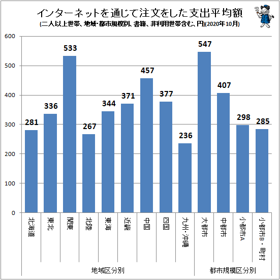 ↑ インターネットを通じて注文をした支出平均額(地域・都市規模別、二人以上世帯、書籍、非利用世帯含む、円)(2020年10月)
