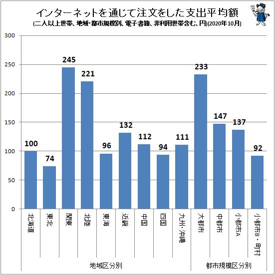 ↑ インターネットを通じて注文をした支出平均額(地域・都市規模別、二人以上世帯、電子書籍、非利用世帯含む、円)(2020年10月)