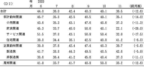 ↑ 景気の先行き判断DI(〜2020年11月)