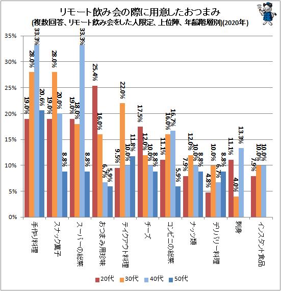 ↑ リモート飲み会の際に用意したおつまみ(複数回答、リモート飲み会をした人限定、上位陣、年齢階層別)(2020年)